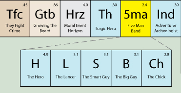 Periodic Table of Storytelling by CcomputerSherpa